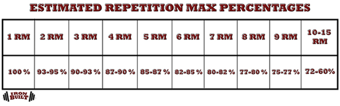muscle and strength programming repetition max percentages