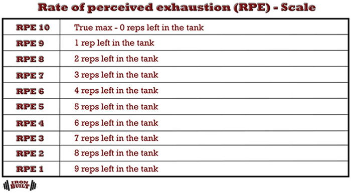 muscle and strength programming RPE Rate of perceived exhaustion