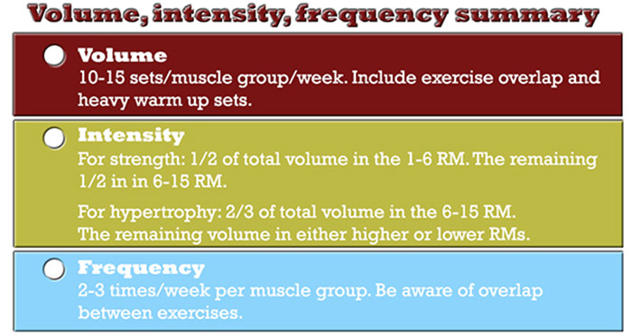 muscle and strength programming volume, intensity, frequency