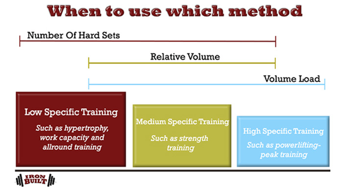 muscle and strength programming training volume measurment