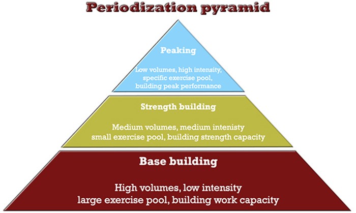 muscle and strength programming periodization pyramid