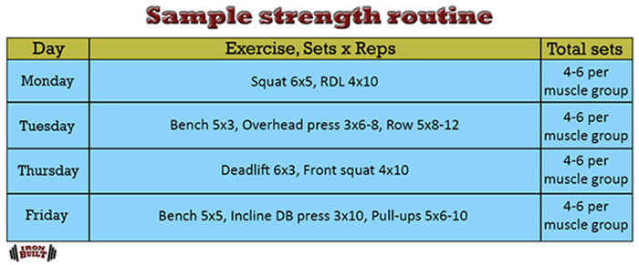 muscle and strength programming strength routine