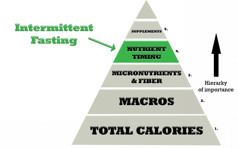 nutrient timing pyramid intermittent fasting for fat loss