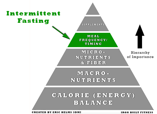 nutrient timing meal frequency1