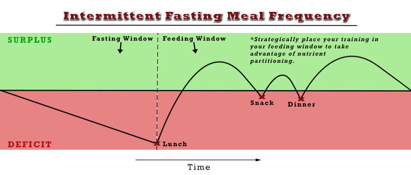 Intermittent fasting meal frequency