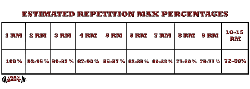 Estimated-repetition-max-percentages