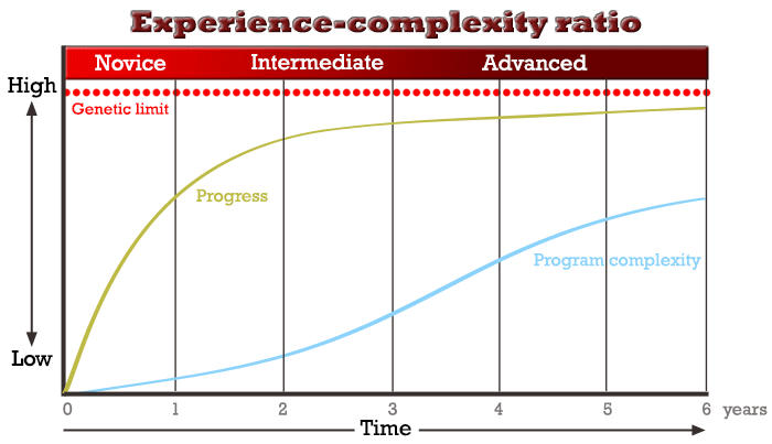 Training experience complexity ratio