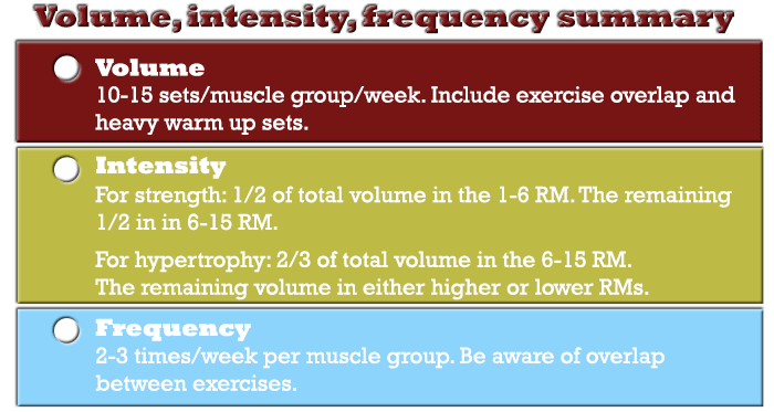 volume, intensity and frequency recommendations