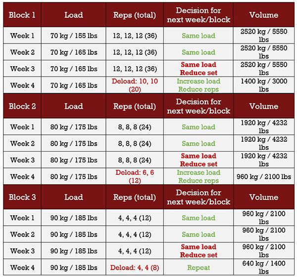 advanced progression block
