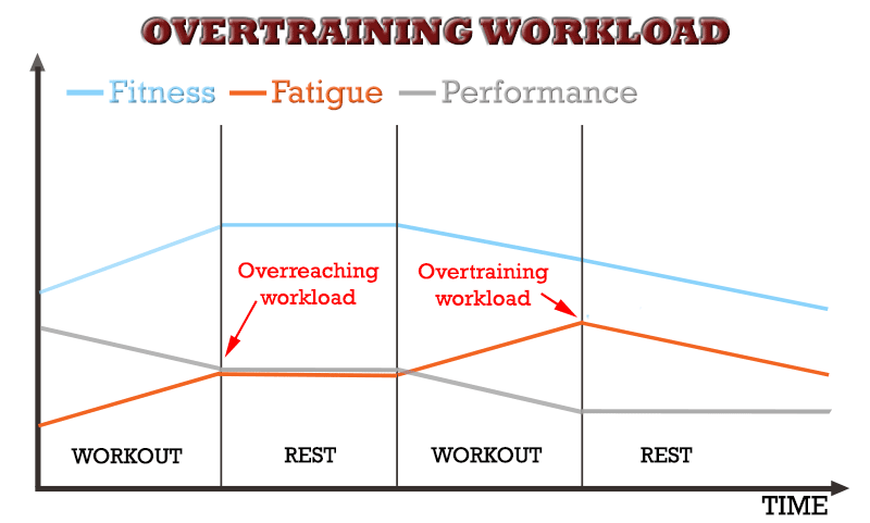 overtraining fitness fatigue model