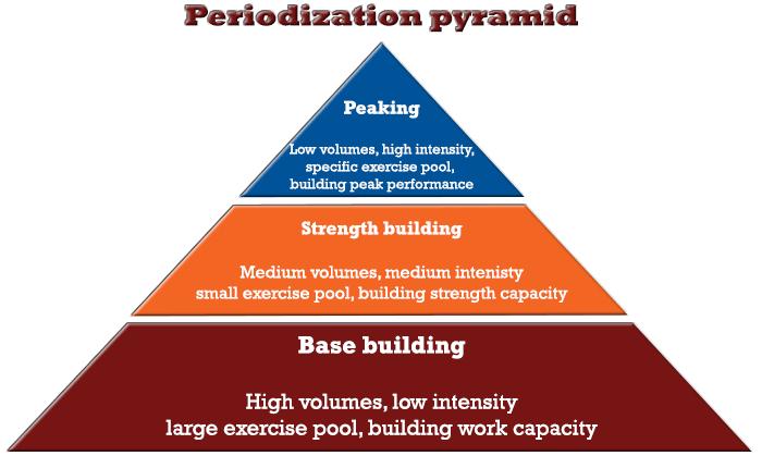 periodization pyramid