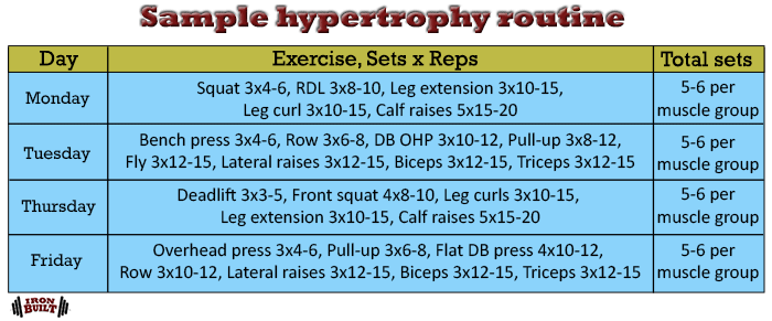 sample hypertrophy routine