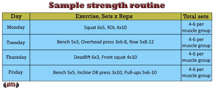 sample strength routine