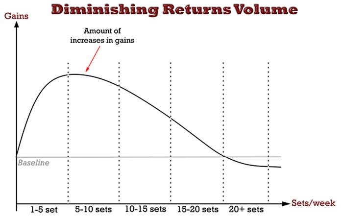 training volume diminishing returns