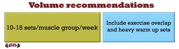 training volume recommendations