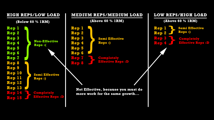 effective-reps-for-muscle-growth-3