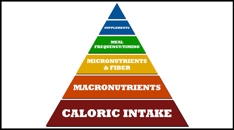 The-nutrition-pyramid