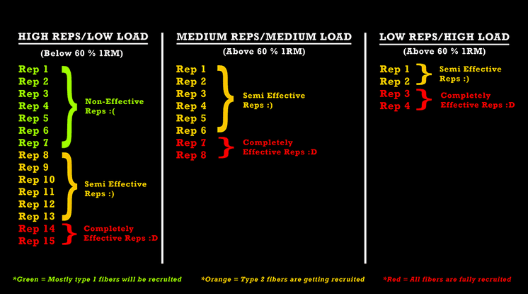 high-reps-low-load-myo-reps