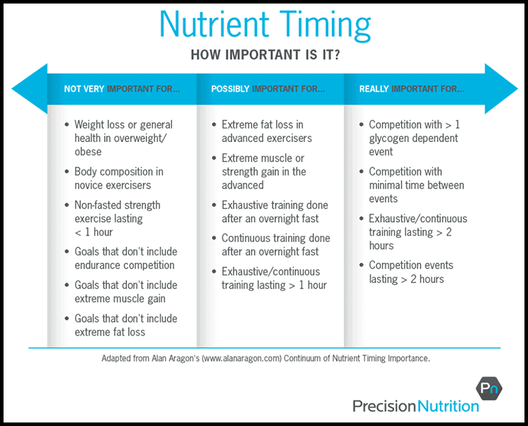 how-important-is-nutrient-timing1