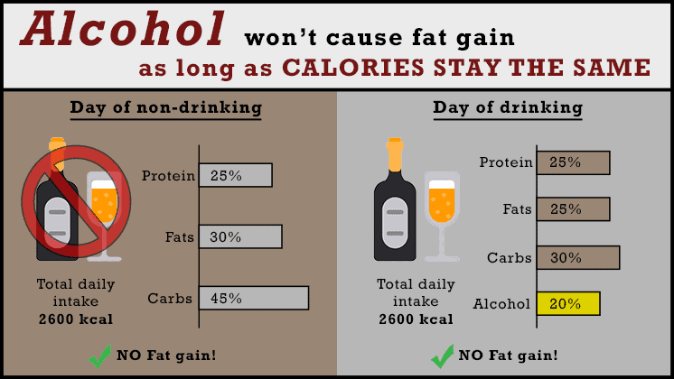 alcohol fat gain