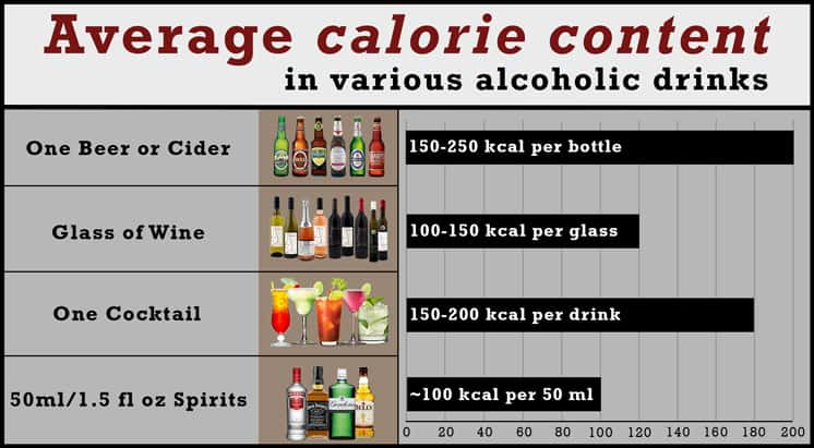 average calorie content of various alcoholic drinks
