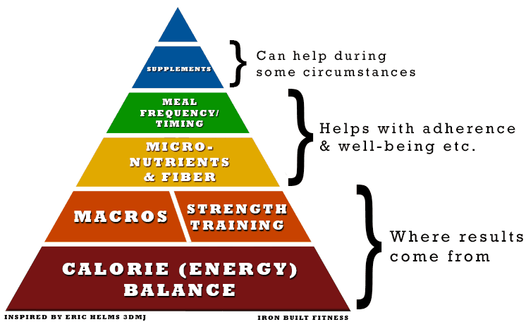 fat-loss-hierarchy-of-importance