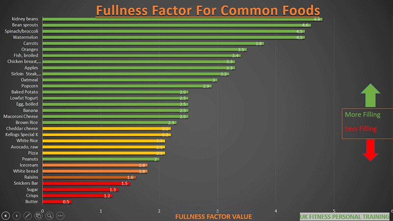 fullness-factor-of-common-foods-satiety-and-dieting