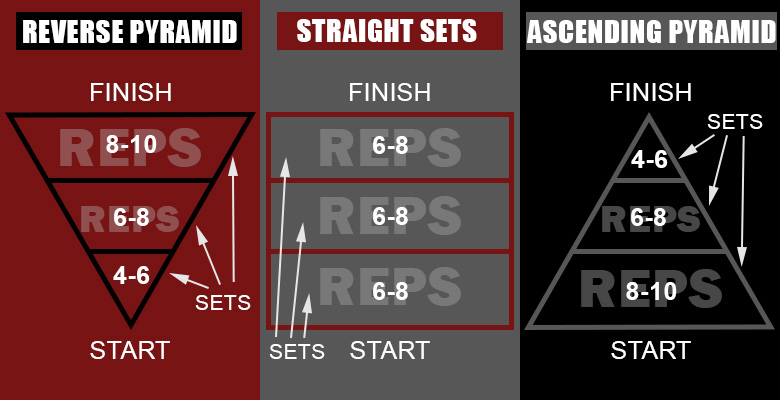 Reverse-pyramid-training---straight-sets---ascending-pyramid-training