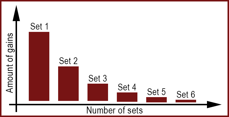 number-of-sets-diminishing-returns