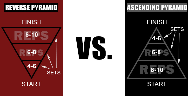 reverse-pyramid-training-vs-ascending-pyramid-training