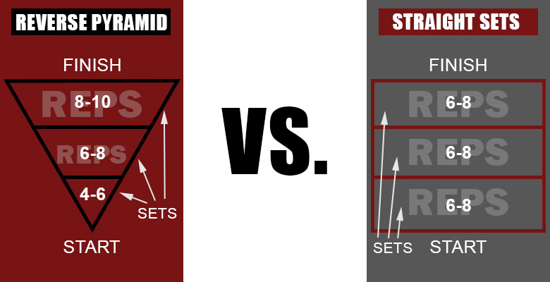 reverse-pyramid-training-vs-straight-sets